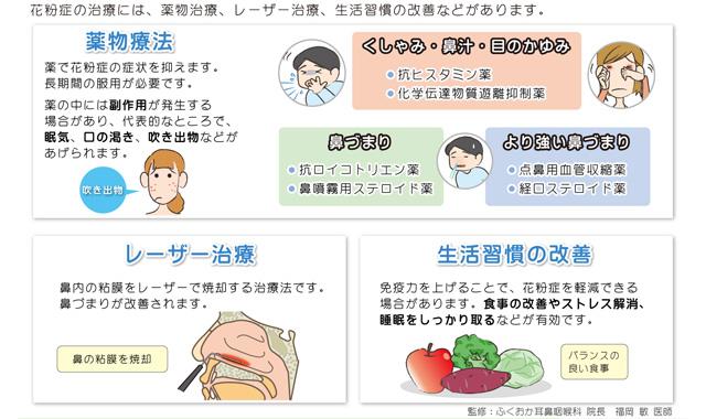 アレルギー性鼻炎(花粉症)4